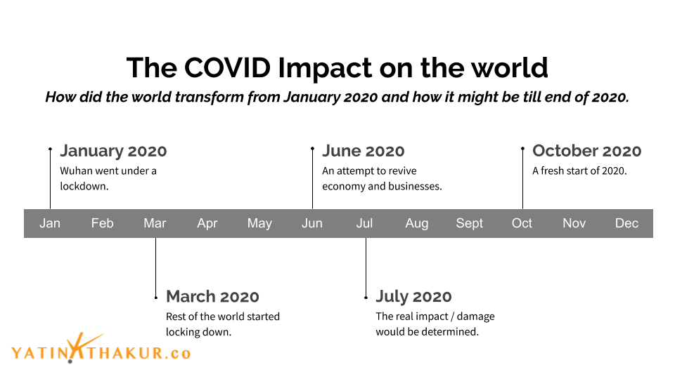 COVID Impact on the World by Yatin K Thakur